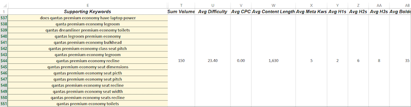 Individual Onpage Data