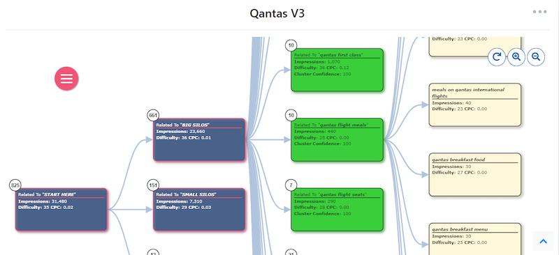Qantas Mindmap