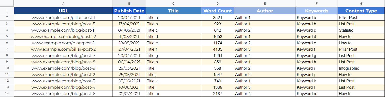 Manual Content Audit Sheet