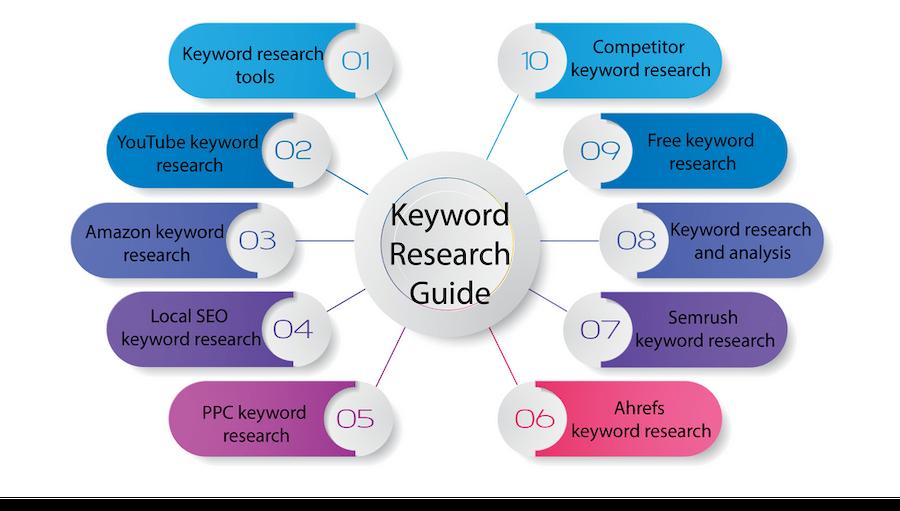 Keyword Clustering Example