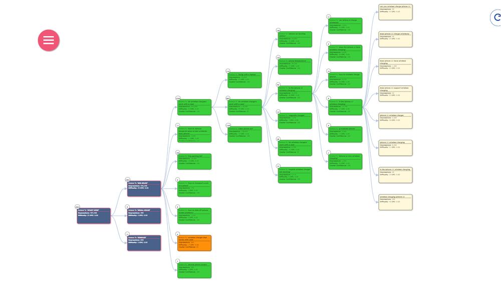 Clutering Mindmap