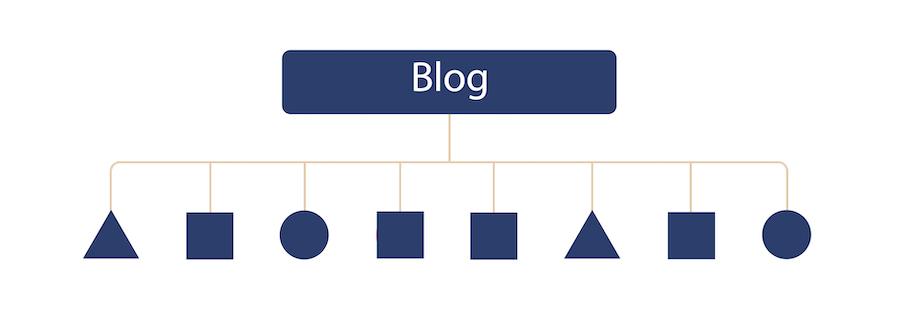 Flat Blog Structure