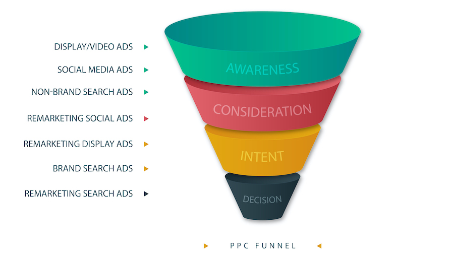 Funnel Example