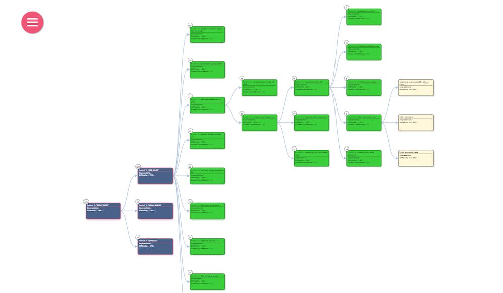 Keyword Cupid Mindmap