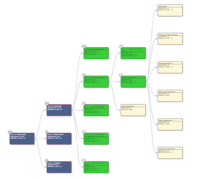Kc Mindmap Sample