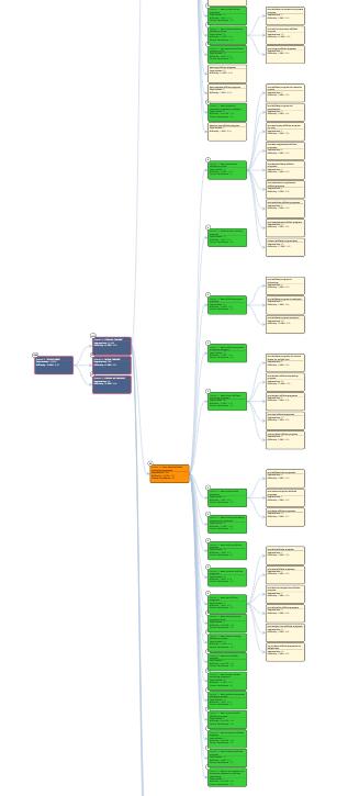 Sample Keyword Cupid Mindmap