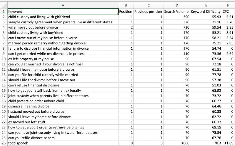 Organic Keywords Export
