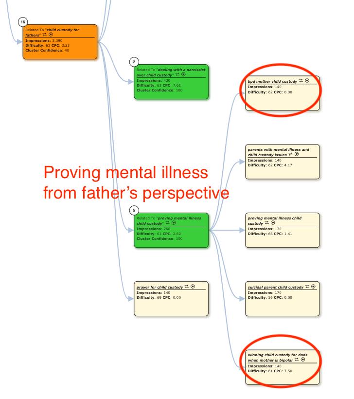 Proving Mental Illness